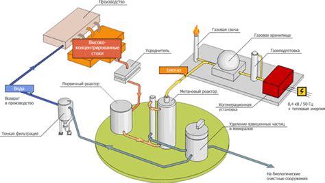 Домашняя биогазовая установка на органических отходах homebiogas экотехника