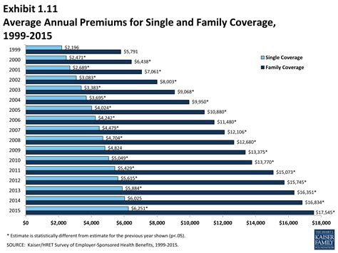 Health care costs vary based on your age and the state you live in. Ehbs 2015 Section One Cost Of Health Insurance 8775