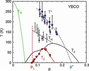 Phase Diagram Of Ybco Showing The Superconducting Phase