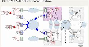 The 3g4g Blog  End To End And Top To Bottom Network Design U2026