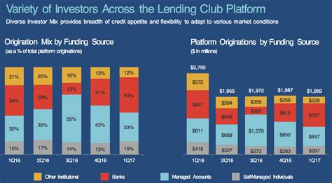 lending club phone number lending club q1 2017 earnings results review lend academy