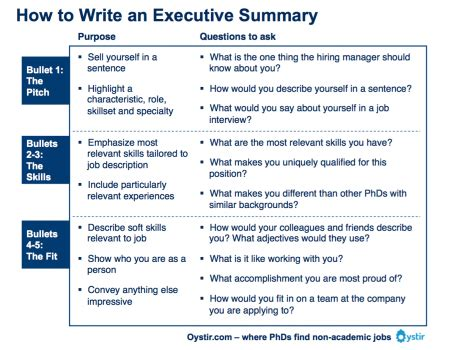 ow to write an executive summary as i grow