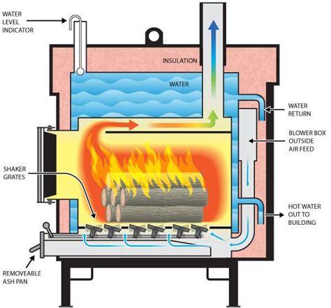 wood stove diagram google search outdoor wood burner