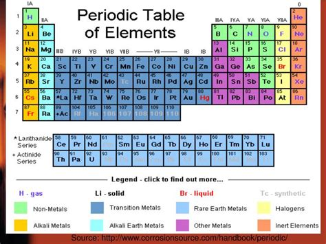 Modern periodic table is arranged by. PPT - Modern Periodic Table PowerPoint Presentation - ID ...