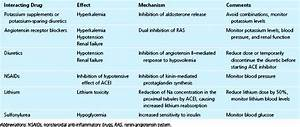 Pharmacologic Interactions In The Cicu