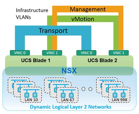 reasons vmware nsx cisco ucs  nexus  orders