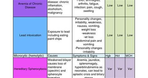 Hematology, Physiology