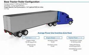 Vehicle Technologies Office  21st Century Truck Technical