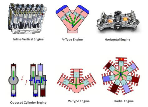 Different Types Of Engine