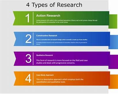Research Types Qualitative Action Study Case Constructive