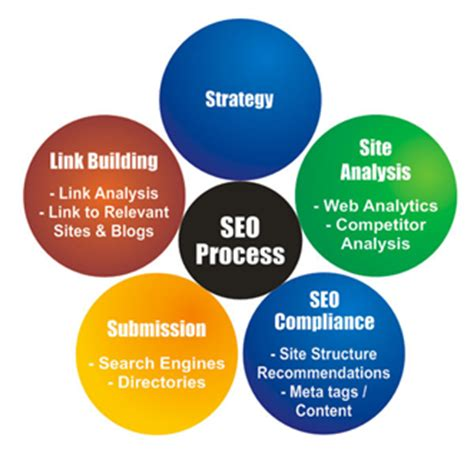 Seo Marketing Techniques by Seo Search Engine Optimization Search Engine Marketing