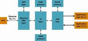 Full Hardware Udp   Ip Stack - Ethernet