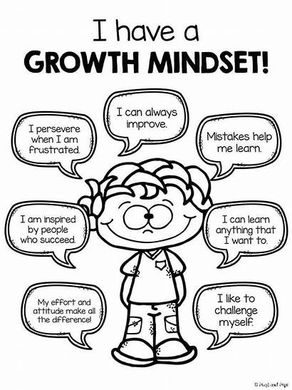Mindset Growth Coloring Printable Pages Mind Poster