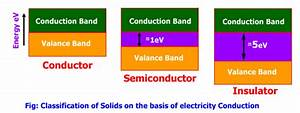 Tech-Experts: Conductors, Semiconductors, Insulators