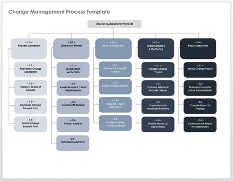 create  implementation plan smartsheet