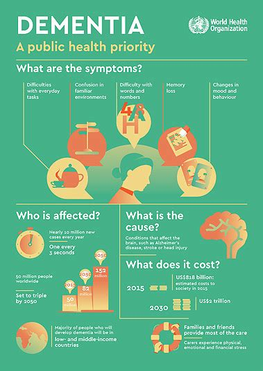 infographic  dementia