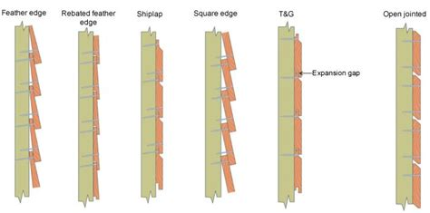 Fixing Shiplap Timber Cladding - 1000 ideas about shiplap cladding on study