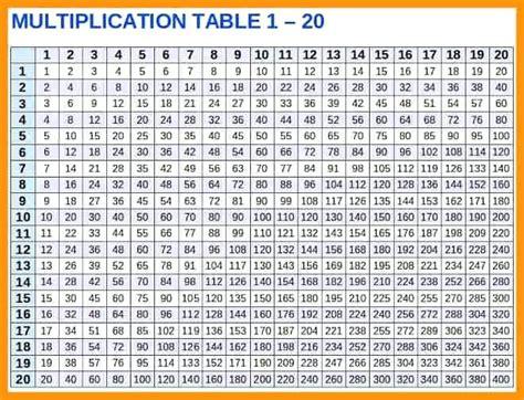 Tags Multiplication Table 1 Printable Worksheet Times Chart 20 X Originatedinfo