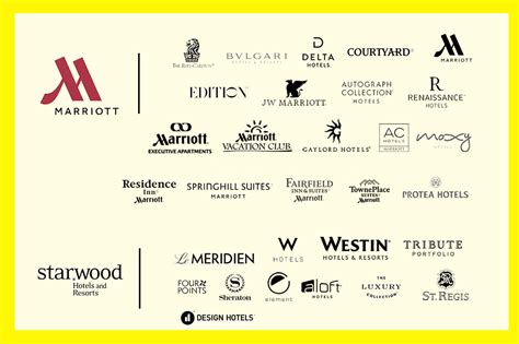 Every One Of Marriott's 30 Hotel Brands, Explained Skiftcom