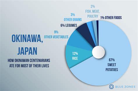 okinawa japan blue zones