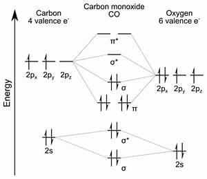 Wiring Diagram  29 Carbon Monoxide Molecular Orbital Diagram