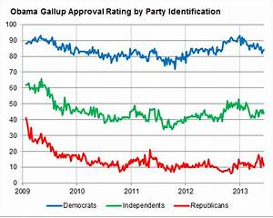 Is Democratic Criticism on N.S.A. Hurting Obama's Approval ...