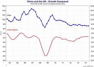 China - Economic Growth and Development | tutor2u Economics