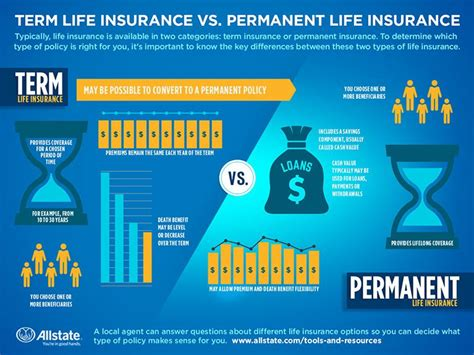 Whatever type of home insurance you need, you can rest assured that you can personalize your policy to your needs. Permanent Life Insurance 101: What You Need to Know   Allstate