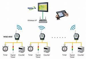 Car Alarm Wiring Diagram Software