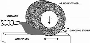 Elements Of The Grinding Process