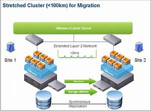 New White Paper  Stretched Clusters And Vmware Vcenter Srm