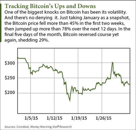 bitcoin price chart shows whats blocking faster