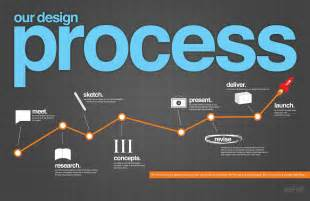 infographic design our design process an infographic paper leaf