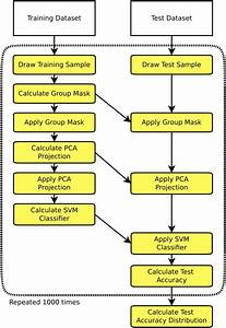 Flowchart Of One Simulation Run Consisting Of The