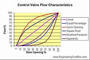 Control Valves And Flow Characteristics