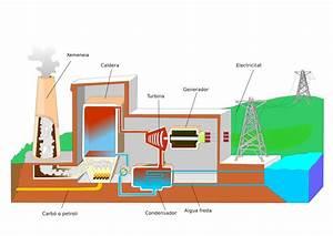 3 2 Energia tèrmica (Convencional) Electricitat i sosteniblitat del medi ambient