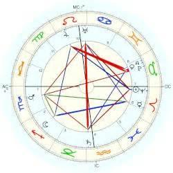 jean gabin natal chart gabrielle fontan horoscope for birth date 16 april 1873