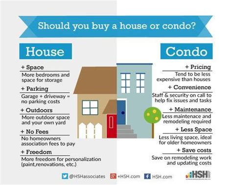 Garden Apartment Vs Townhouse by Solving The Homebuyer S Condo Or House Dilemma