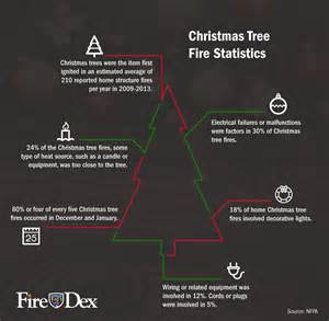 christmas tree fire statistics infographic fire dex