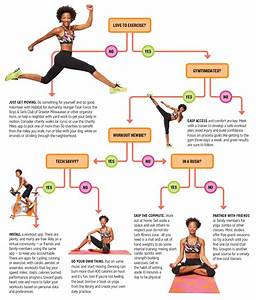 Flow Chart  Create A Workout Plan That Suits You