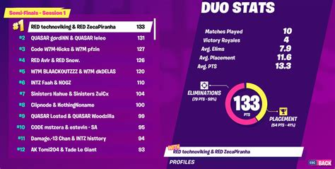 fortnite world cup warmup standings leaderboard schedule