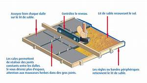 Pose De Pavé Sur Mortier : construire une terrasse brico ~ Dode.kayakingforconservation.com Idées de Décoration