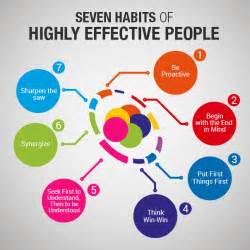 Seven Habits of Highly Effective People Visual ly