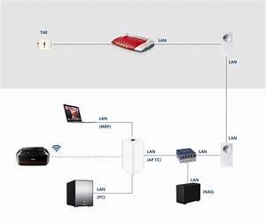 Netzwerk Einrichten Mit Router : netzwerk einrichten fritzbox time capsule nas printer apfeltalk ~ One.caynefoto.club Haus und Dekorationen