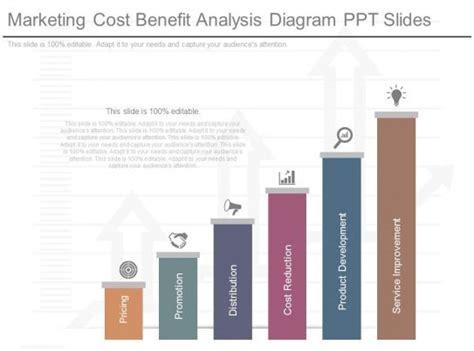 marketing cost benefit analysis diagram