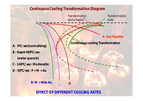 Continuous heat treatment furnace facias ttt diagram heat treatment thanuj ccuart Choice Image