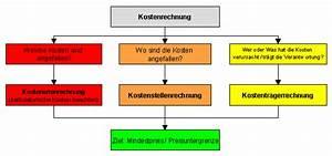 Kosten Rechnung : aufteilung und prinzipien der kostenrechnung ~ Themetempest.com Abrechnung