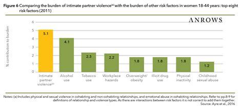 intimate partner violence  australia   shockingly