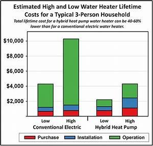 Heat Pump Water Heater Efficiency