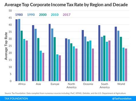 corporate income tax rates   world  tax